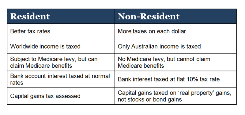 Australia Tax Benefits and Disadvantagest Residents Non-Residents Chart